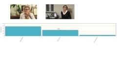 Wyniki sondy: Elżbieta Domańska wygrała w głosowaniu widzów na Burmistrza Dzierzgonia.