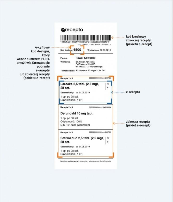 Jak działa e-recepta? Obowiązkowa od dzisiaj.