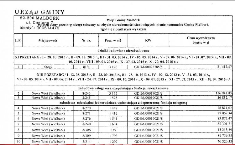 WÓJT GMINY MALBORK OGŁASZA USTNY PRZETARG NIEOGRANICZONY NA ZBYCIE NIERUCHOMOŚCI – 15.05.2015