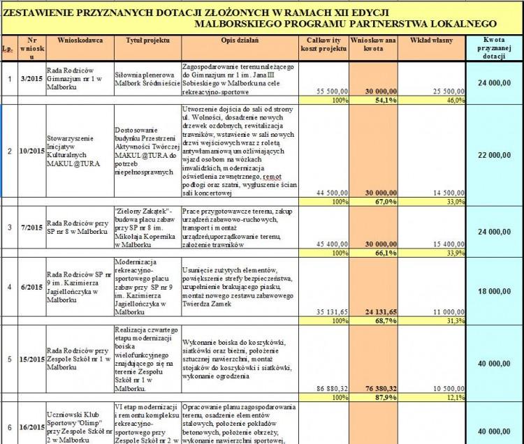Prawie 300 tys. dotacji. Sprawdź wyniki XII edycji Malborskiego Programu Partnerstwa Lokalnego